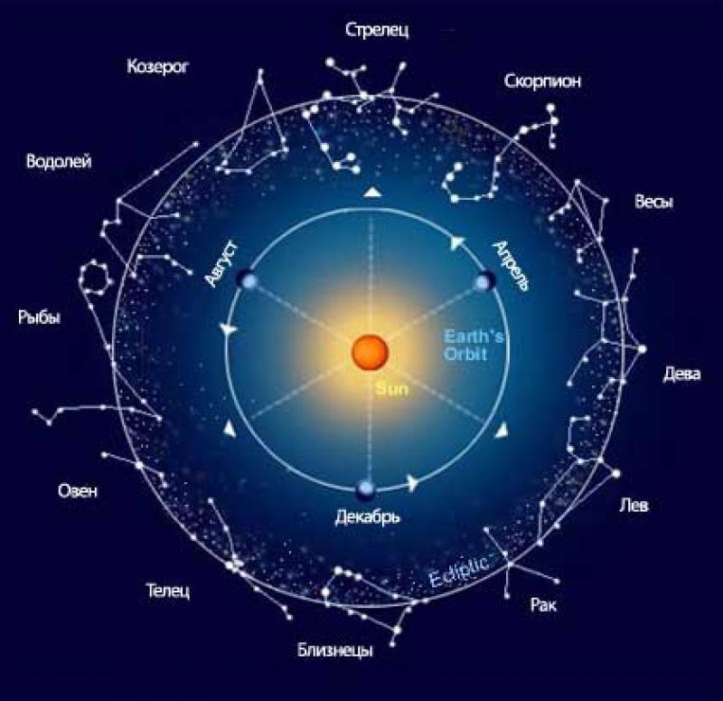 Почему знак зодиака телец