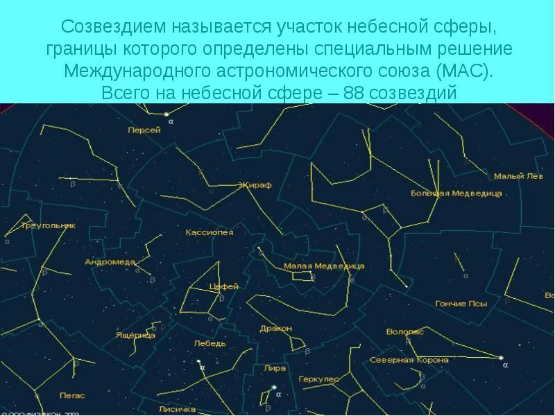 Отличие знака зодиака и созвездия